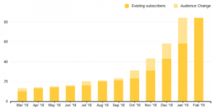 Mailing List Subscribers Boost